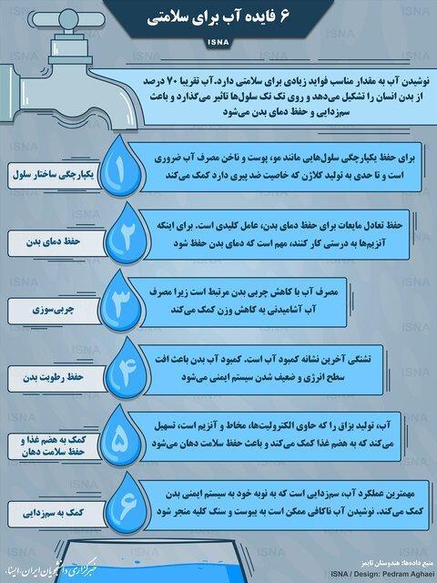 تصویر، شش فایده آب برای سلامتی